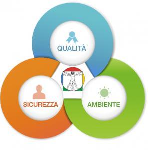 Sistemi di Gestione integrati, Iso 9001, Iso 14001, OHSAS18001,